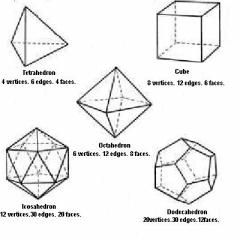 "These solids are related, in Platos' ""Timaeus"" to the four elements. The Golden Dawn uses them as etheric constructs to hold living elemental energies.  Gamers better know these shapes as the d4, d6, d8, d20 and d12"