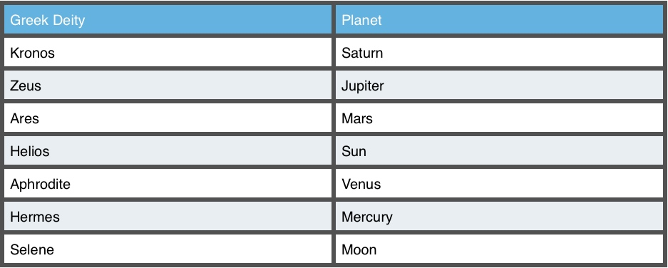 roman names of planets - photo #26