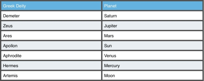 Greek_Planet_Correspondences